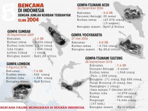 Bencana Paling Mengerikan Di Negara Indonesia